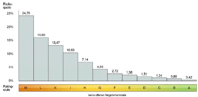 Schufa Risikoquote und Ratingstufen Schufa Score Tabelle Automobilbanken