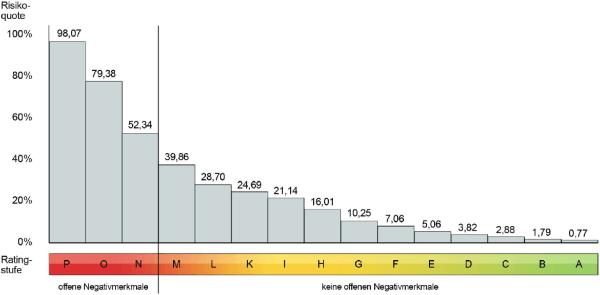 Schufa Risikoquote und Ratingstufen